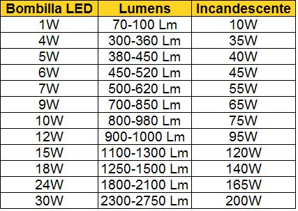 Led ahorro energ tico l mparas iluminaci n y dise o for Cuantos lumenes tiene una bombilla de 60w