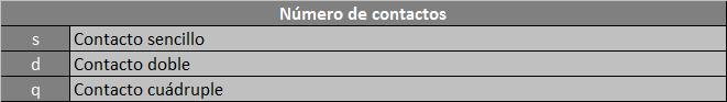 Número de contactos
