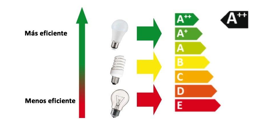 Tabla eficiencia energetica bombillas